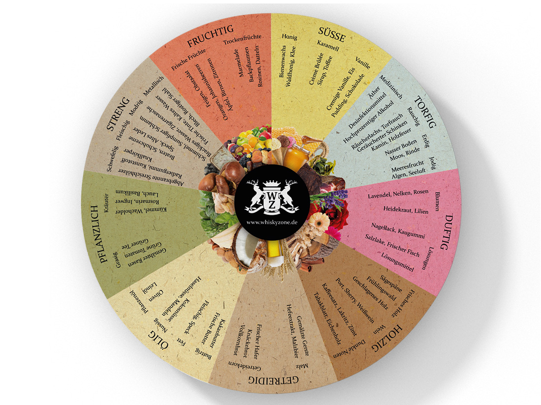 Tasting Wheel Whiskyzone
